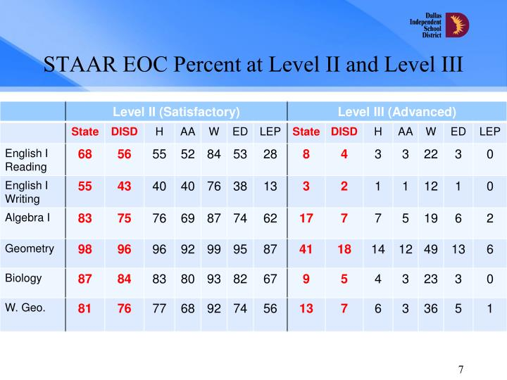 STAAR EOC Percent at Level II and Level III