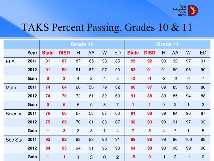 TAKS Percent Passing
