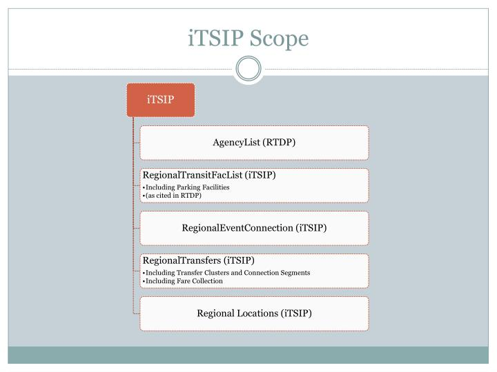 Itsip scope