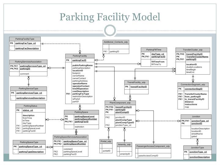 Parking Facility Model