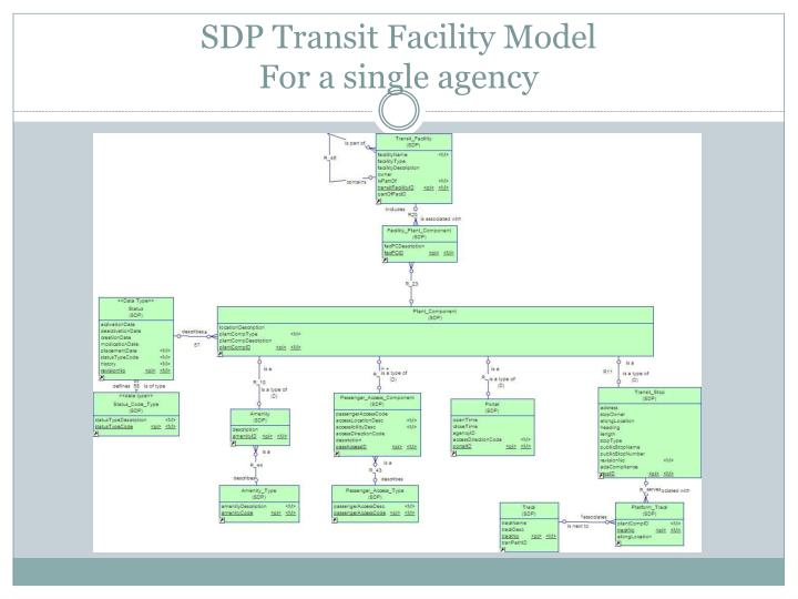 SDP Transit Facility Model