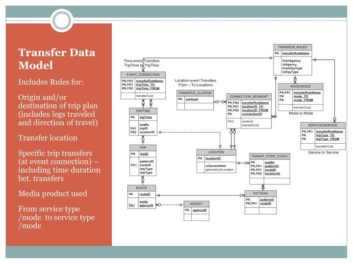 Transfer Data Model
