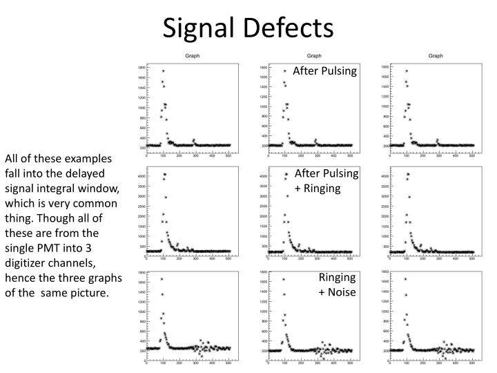 Signal Defects