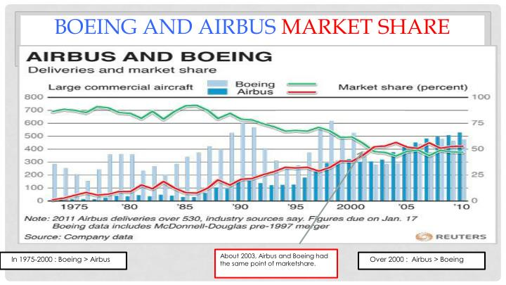 In 1975-2000 : Boeing > Airbus