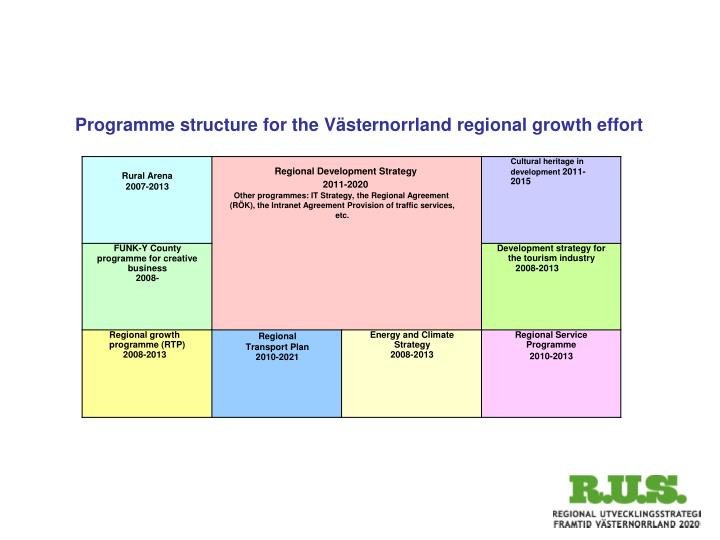 Programme structure for the