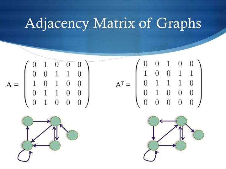 Adjacency Matrix of Graphs