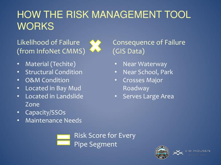 How the risk management tool works