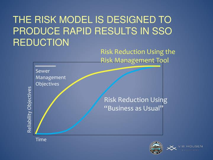 The risk model is designed to produce rapid results in SSO reduction