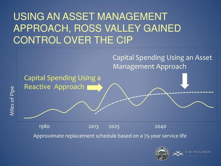 Using an asset management approach, Ross Valley gained control over the CIP