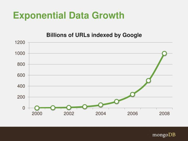 Exponential Data Growth