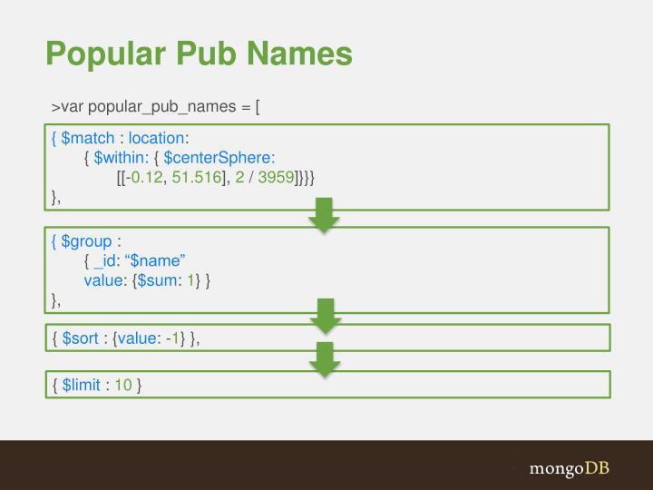 Popular Pub Names