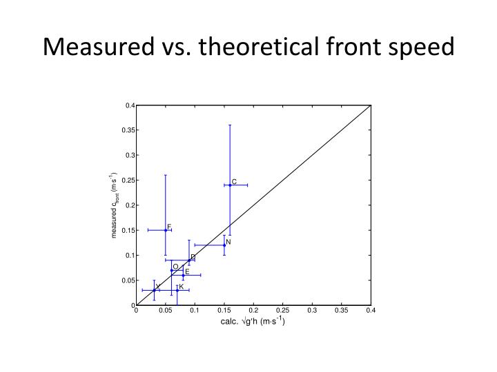 Measured vs. theoretical front speed