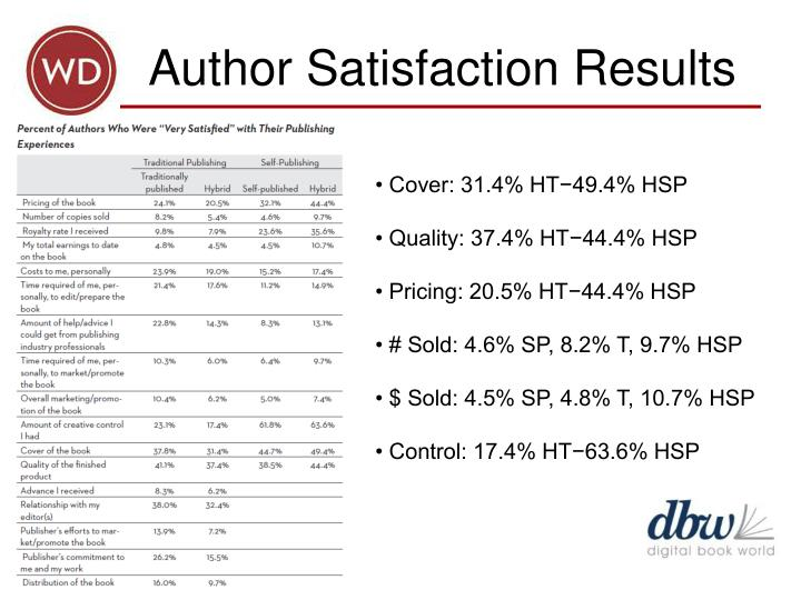 Author Satisfaction Results