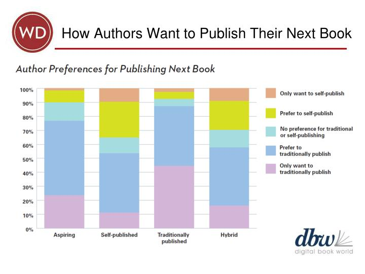 How Authors Want to Publish Their Next Book