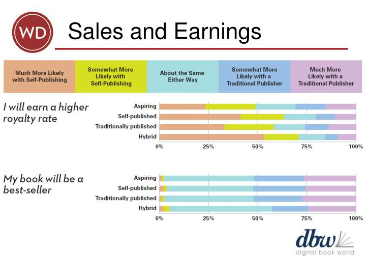 Sales and Earnings