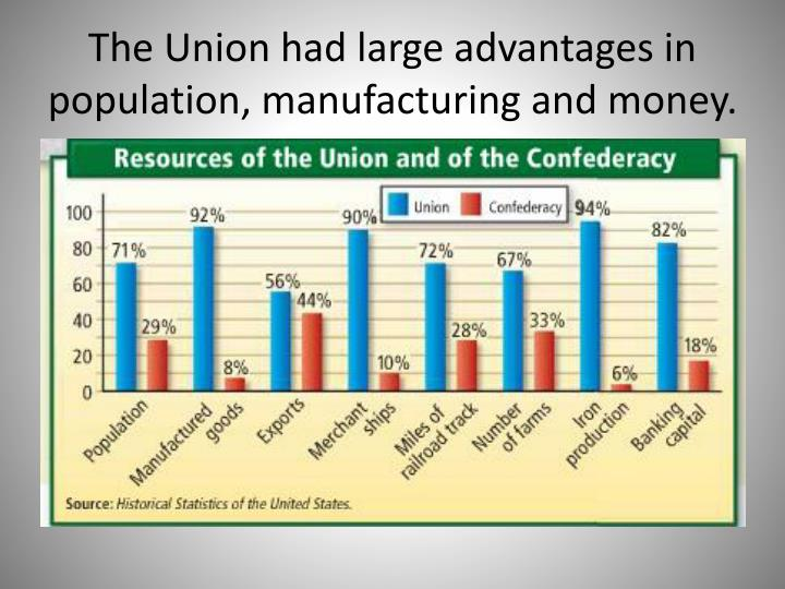 The Union had large advantages in population, manufacturing and money.