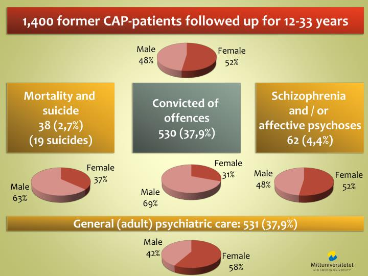 1,400 former CAP-patients followed up for 12-33 years