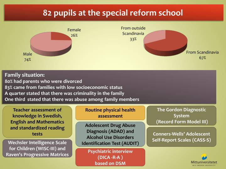 82 pupils at the special reform school