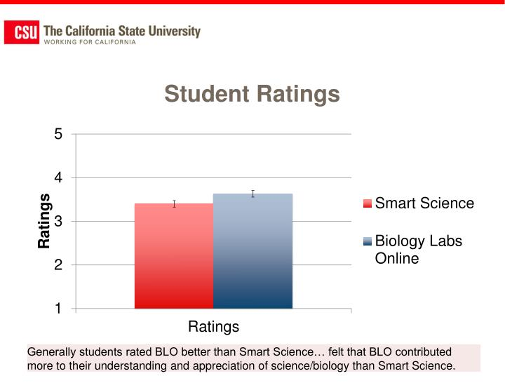 Student Ratings