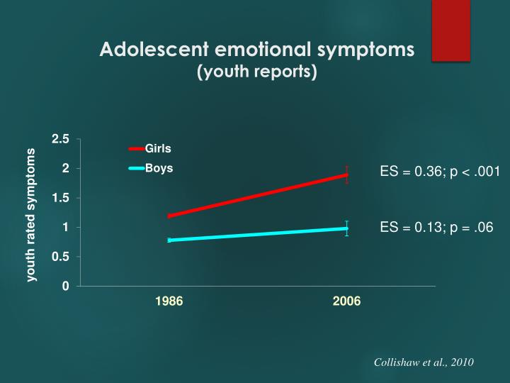 Adolescent emotional symptoms