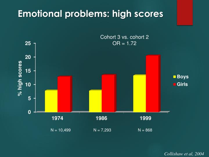 Emotional problems: high scores