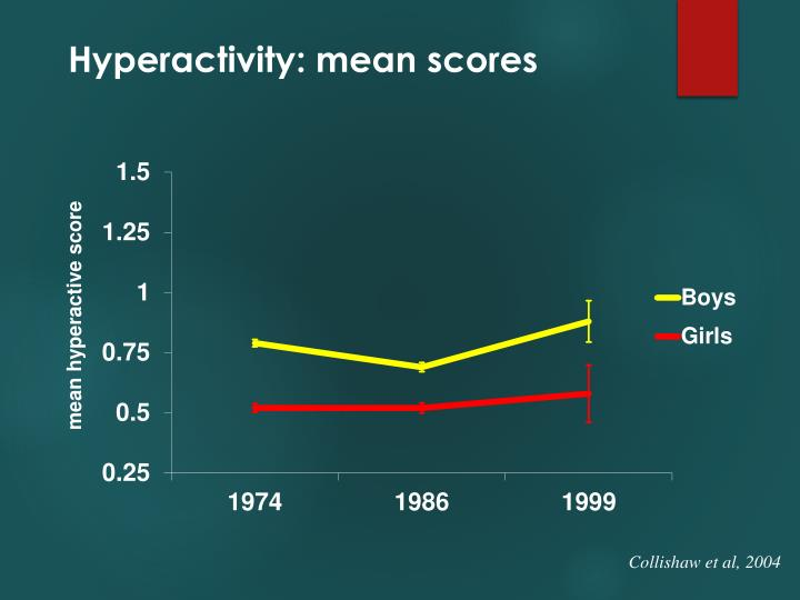 Hyperactivity: mean scores