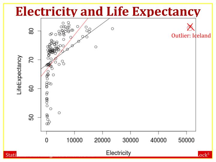 Electricity and Life Expectancy