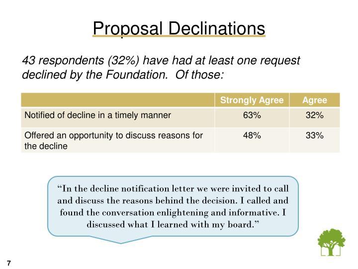 Proposal Declinations