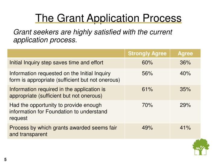 The Grant Application Process