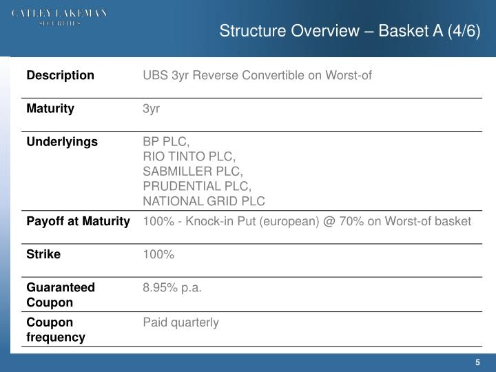 Structure Overview – Basket A (4/6)