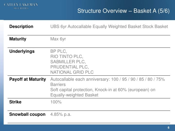 Structure Overview – Basket A (5/6)