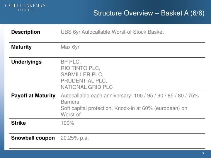 Structure Overview – Basket A (6/6)