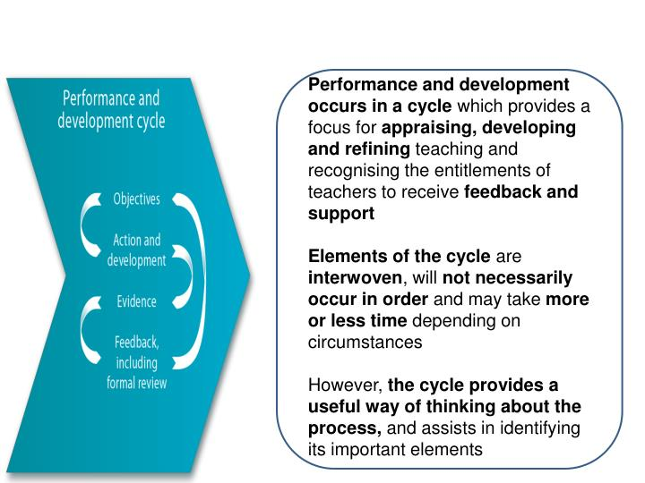 Performance and development occurs in a cycle