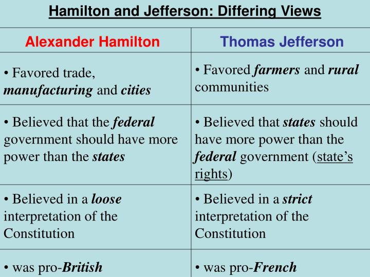 similarities and differences between hamilton and jefferson One man was especially involved in the widening rift between washington and jefferson: enter alexander hamilton whereas the anti-federalist jefferson served as washington's secretary of state.