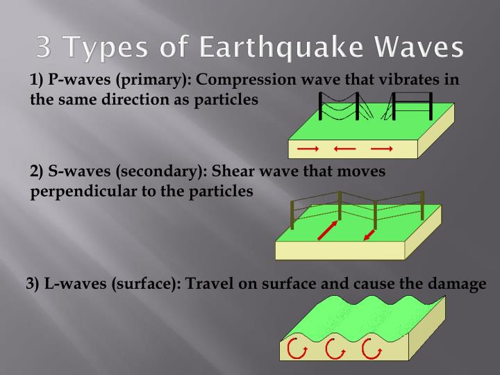 3 Types of Earthquake Waves