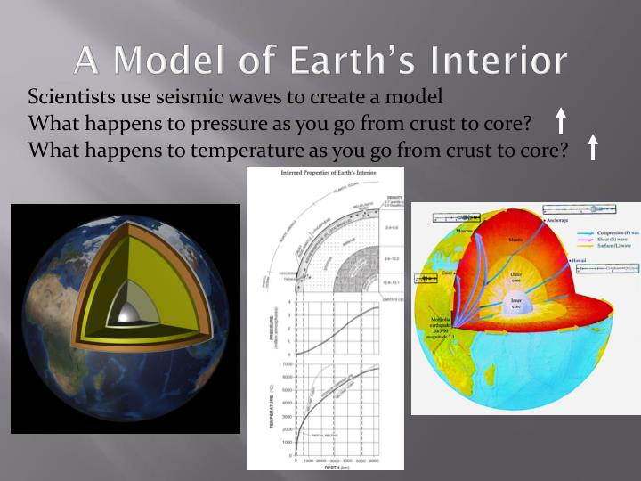 A Model of Earth's Interior