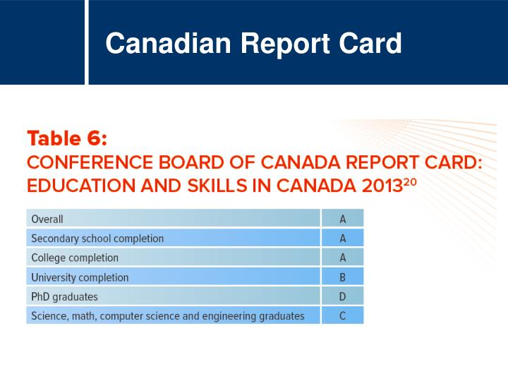 Canadian Report Card