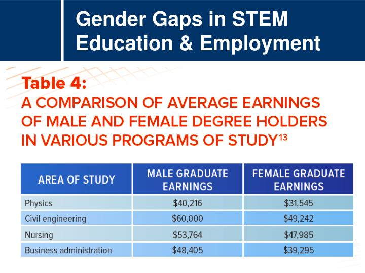Gender Gaps in STEM Education & Employment