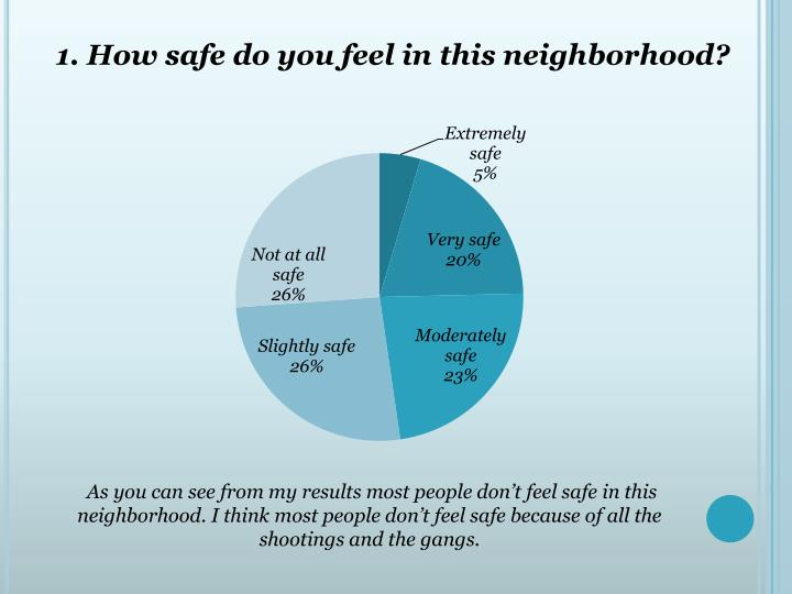 1. How safe do you feel in this neighborhood?
