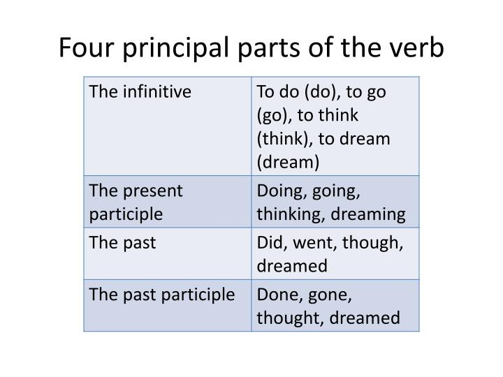 Four principal parts of the verb