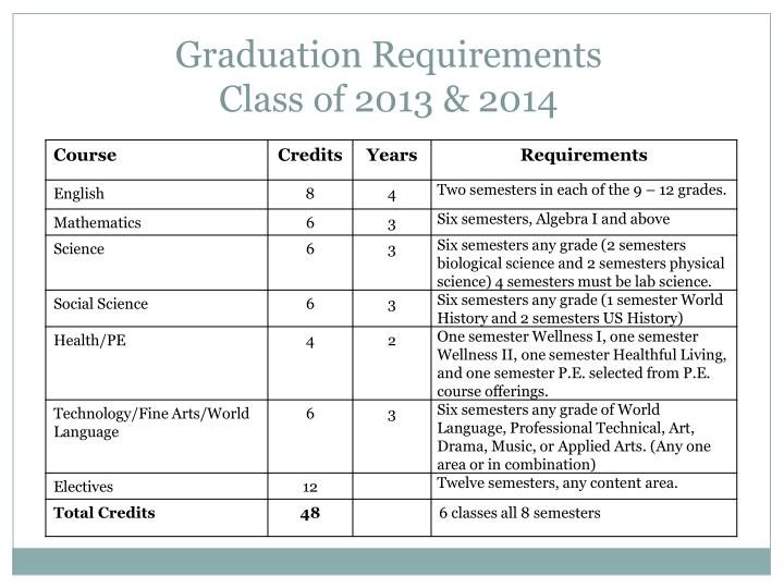 Graduation requirements class of 2013 2014