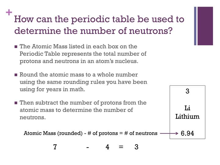 Determine Number of Protons and Electrons in Ions