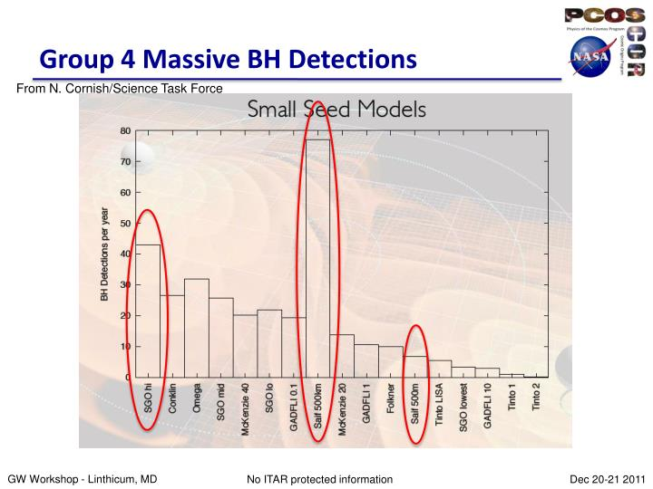 Group 4 Massive BH Detections