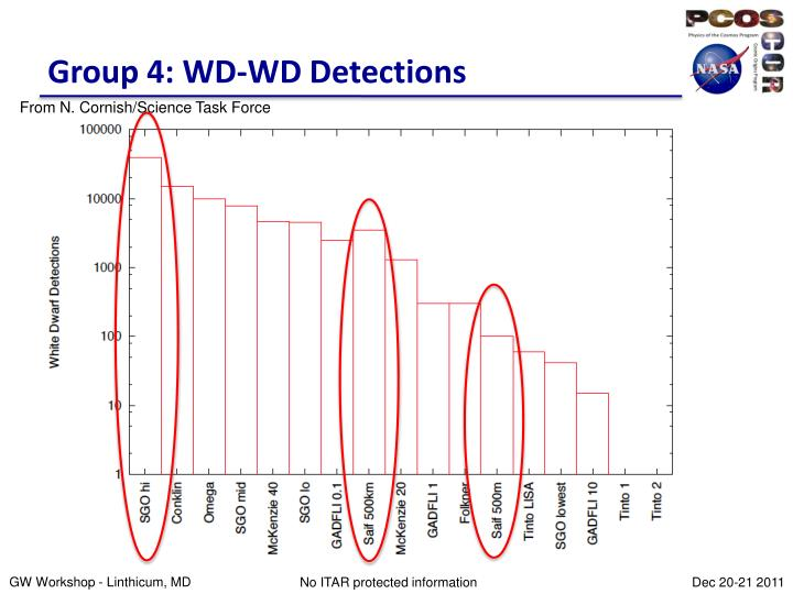 Group 4: WD-WD Detections