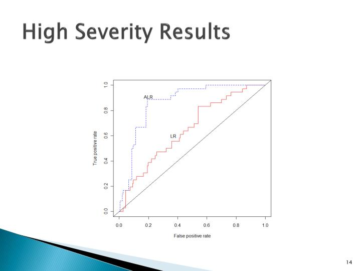 High Severity Results