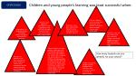 children and young people s learning was least successful when