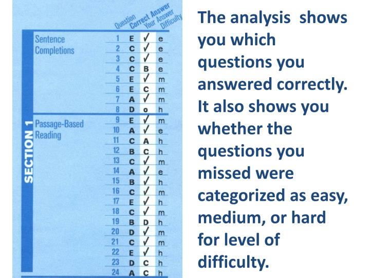 The analysis  shows you which questions you answered correctly.  It also shows you whether the questions you missed were categorized as easy, medium, or hard for level of difficulty.