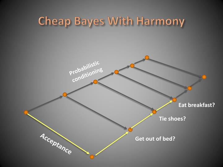 Cheap Bayes With Harmony