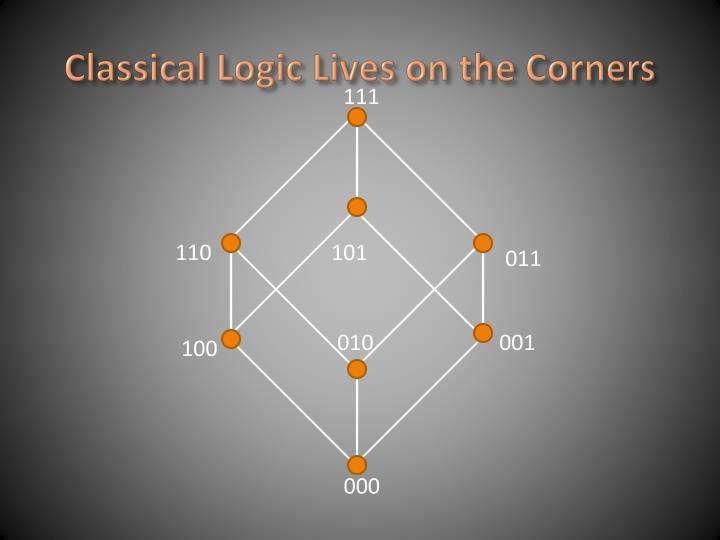 Classical Logic Lives on the Corners