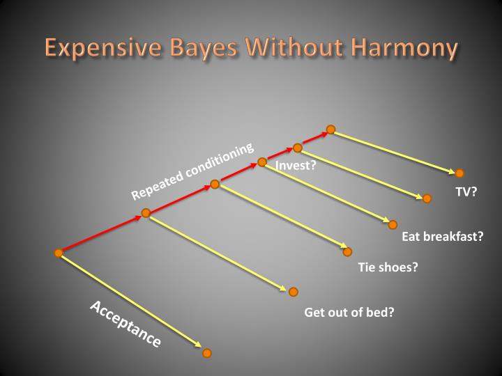 Expensive Bayes Without Harmony